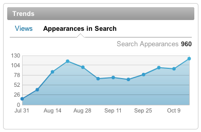 Appearances in Search